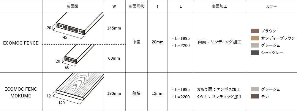 「エコモックフェンス モクメ」 と「 エコモックフェンス」 の違い表